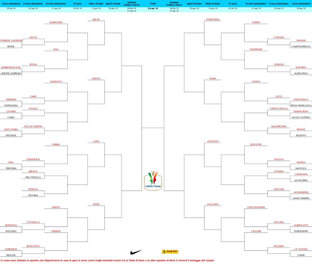 Il tabellone della Coppa Italia 2018-19