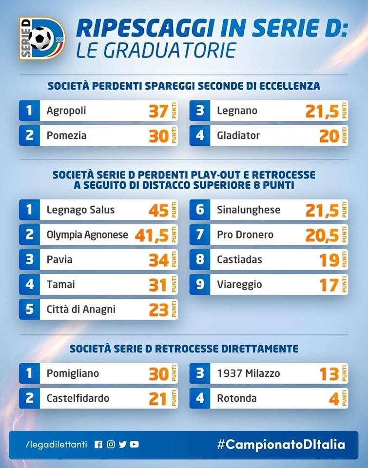 Graduatoria ripescaggi in Serie D ph LND
