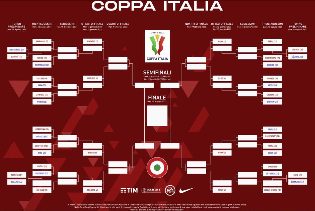 Tabellone Coppa Italia 2021 2022